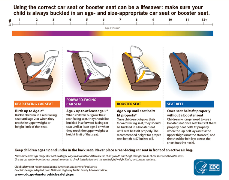 Car seat guideline