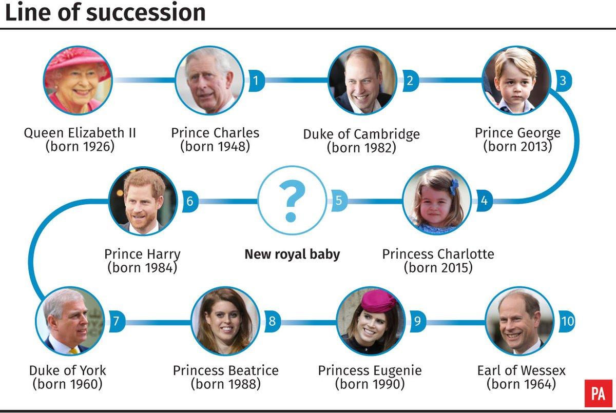 British throne line of succession