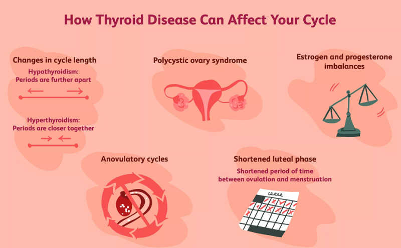 infertility and thyroid