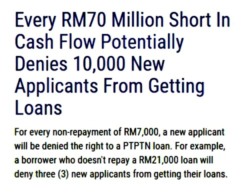 Non and low repayment of the PTPTN loan will have an impact on future student borrowers.